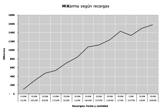 MiKarma según recargas