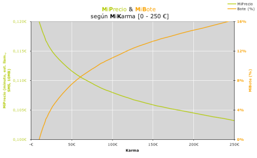 MiPrecio & MiBote